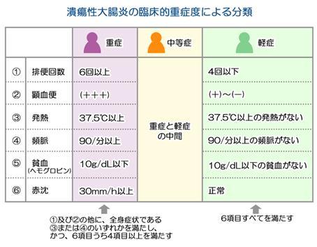 大腸 食事 性 潰瘍 炎
