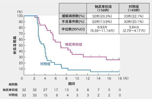 """日本获批PD-1药物""""纳武单抗""""治疗食管癌,有望令更多食管癌患者受益"""