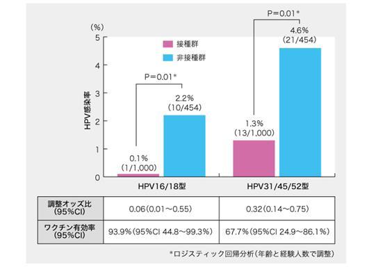 日本有望在本世纪内消灭宫颈癌