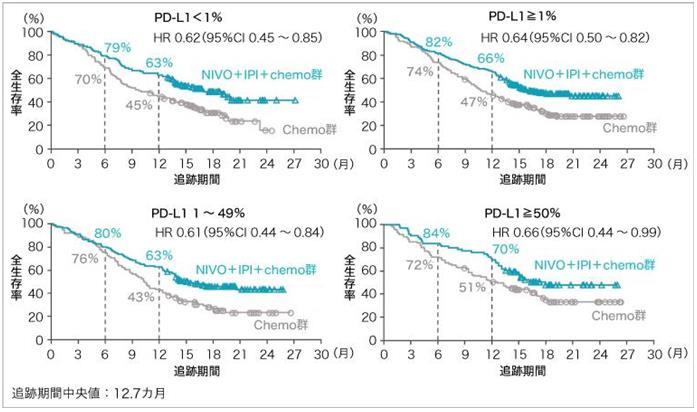 新研究表明:免疫抑制剂联合化疗可延长肺癌总生存期
