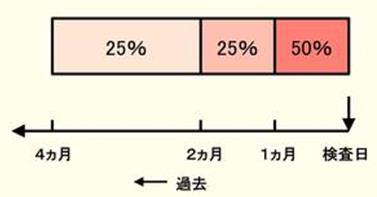 """日本专家谈""""数理糖尿病""""之③:是什么机制决定了HbA1c与血糖之间的关系?"""