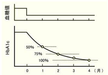 """日本专家谈""""数理糖尿病""""之④ :解读HbA1c的变化"""