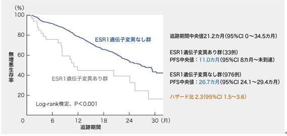 ESR1突变对乳腺癌治疗效果的影响