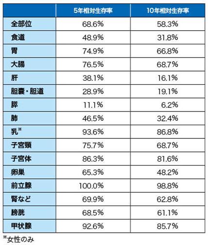 日本国癌公布最新生存率:5年68.6%、10年58.3%