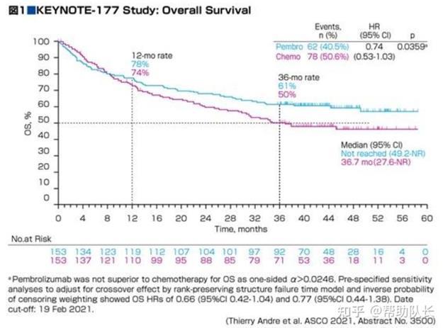晚期结直肠癌治疗的最新见解