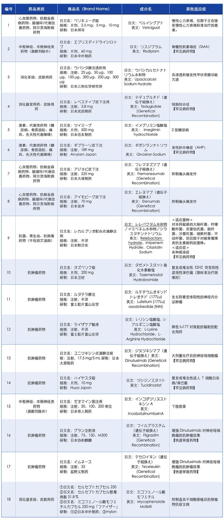 2021年6月日本PMDA批准新药一览
