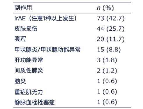 日本最新研究:淋巴细胞数可预测免疫检查点抑制剂(ICIs)的副作用