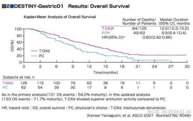 ASCO 2021 DS8201 治疗HER2阳性胃癌逐渐明晰