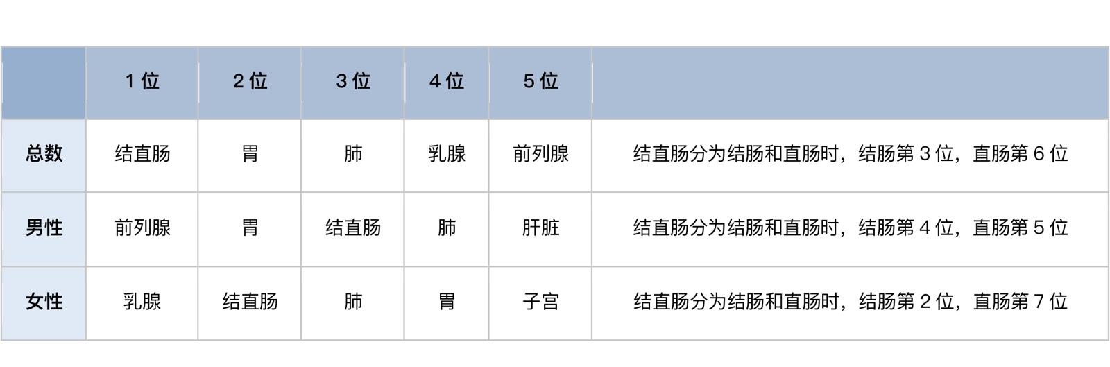 日本国癌公布日本最新癌症统计数据(2021年8月更新)